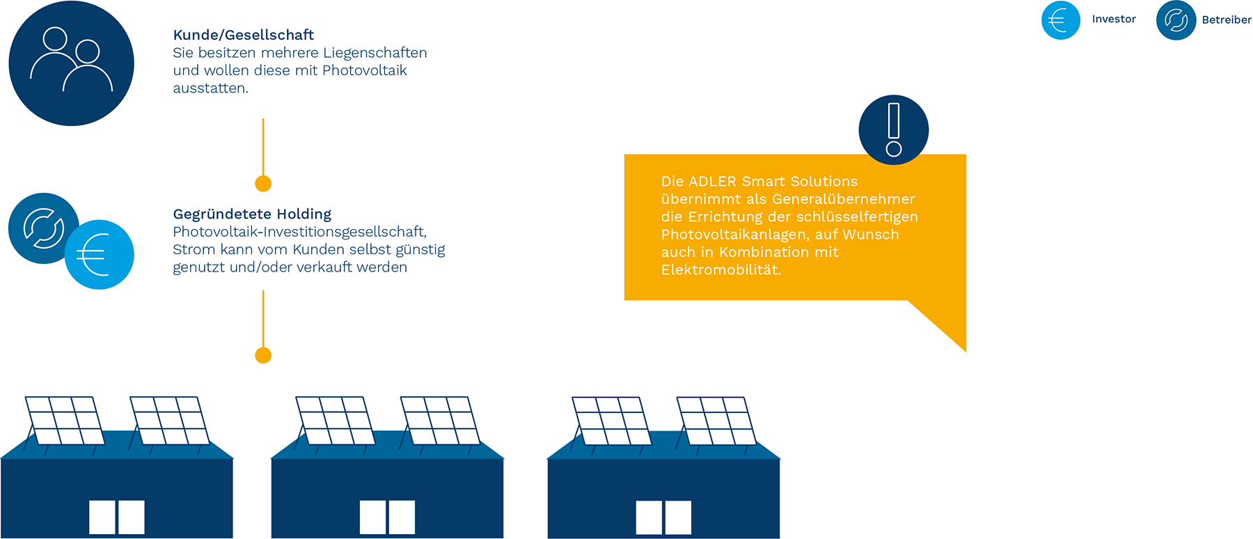Modelli di gestione per il fotovoltaico