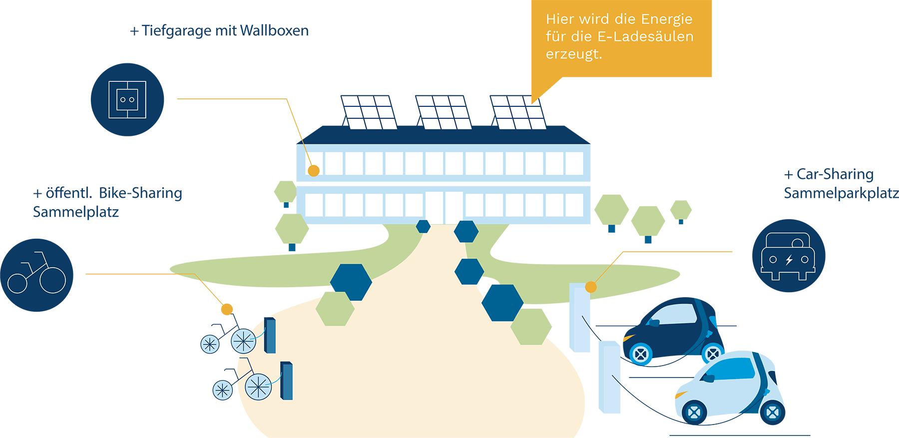 Kombination Photovoltaik und Elektromobilität im Quartier