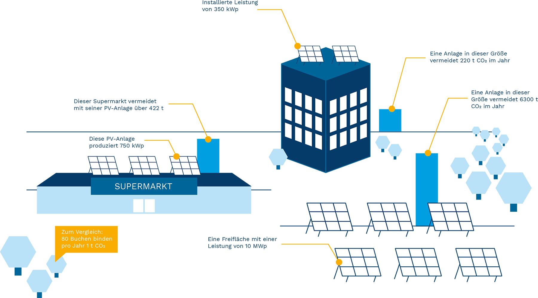 Grafico informativo sul fotovoltaico