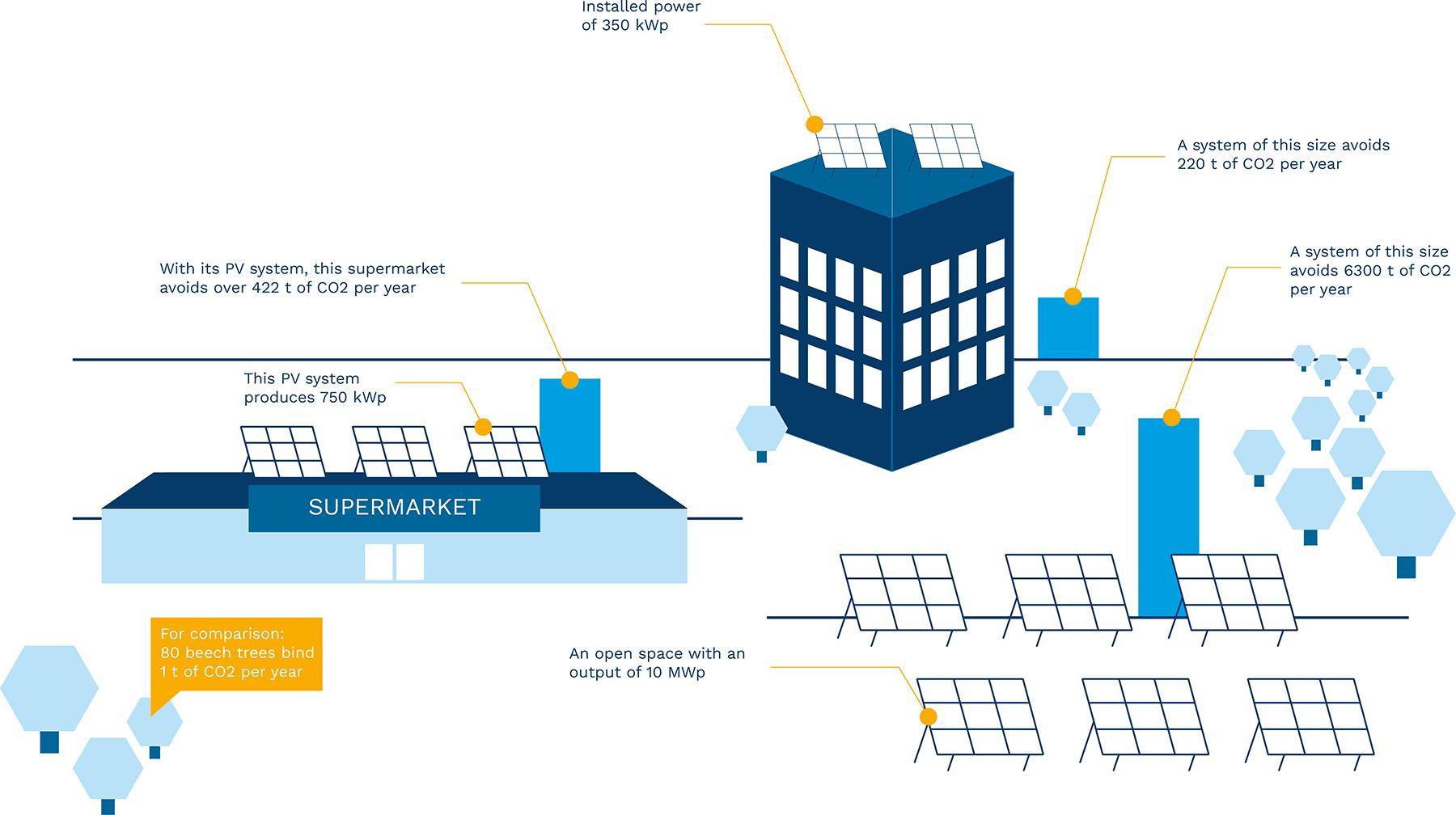 Infographic Photovoltaics