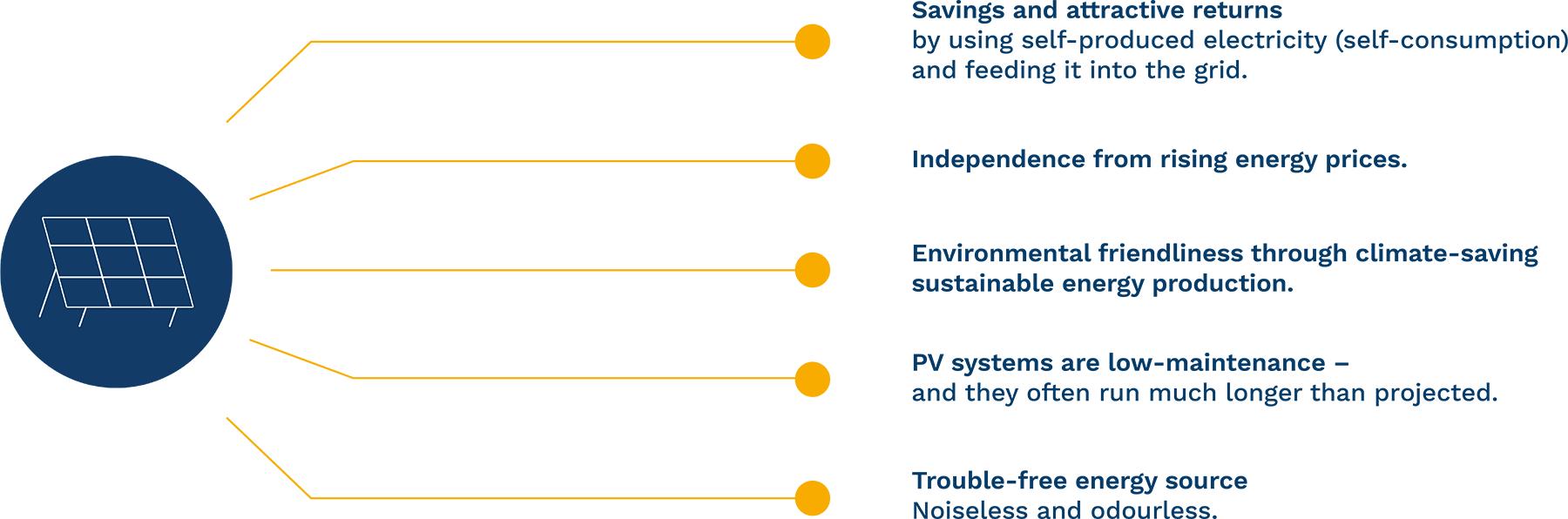 Photovoltaic advantages